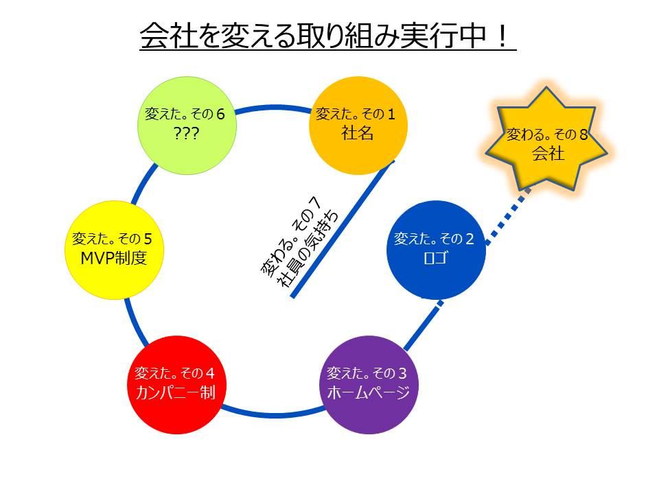 会社を変える取り組み(JPEG)