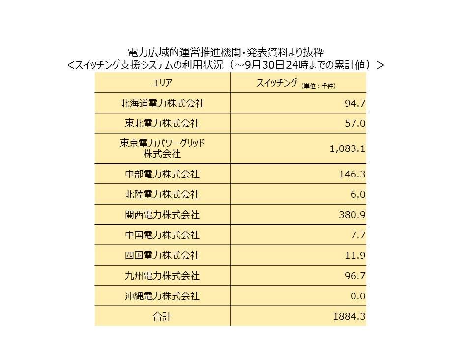 %e3%82%b9%e3%82%a4%e3%83%83%e3%83%81%e3%83%b3%e3%82%b0%e7%8a%b6%e6%b3%81%ef%bc%882016%e5%b9%b49%e6%9c%8830%e6%97%a5%ef%bc%89