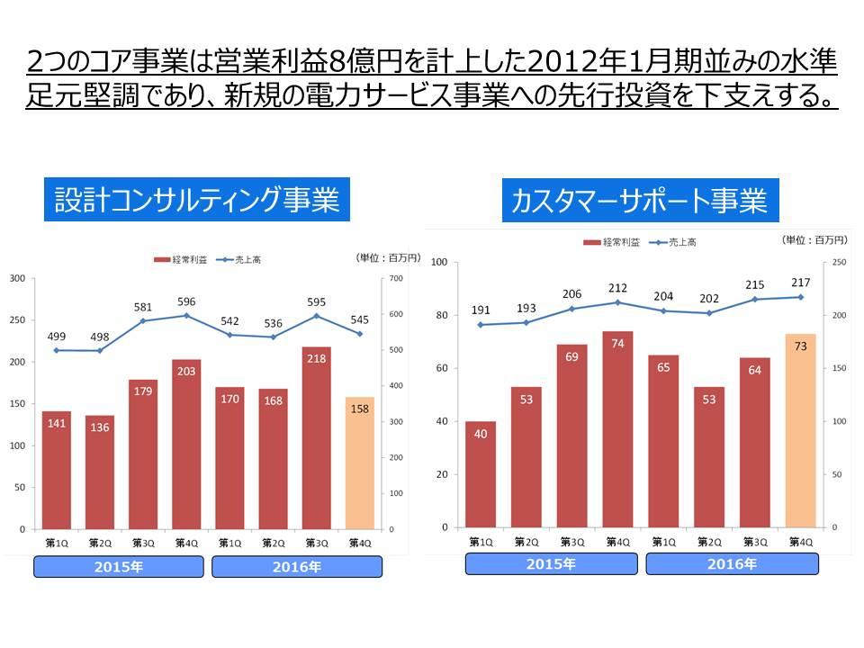 2016%e5%b9%b412%e6%9c%88%e6%9c%9f%e7%ac%ac3%e5%9b%9b%e5%8d%8a%e6%9c%9f%e6%b1%ba%e7%ae%97%e8%aa%ac%e6%98%8e%e8%b3%87%e6%96%99%ef%bc%88final%ef%bc%89