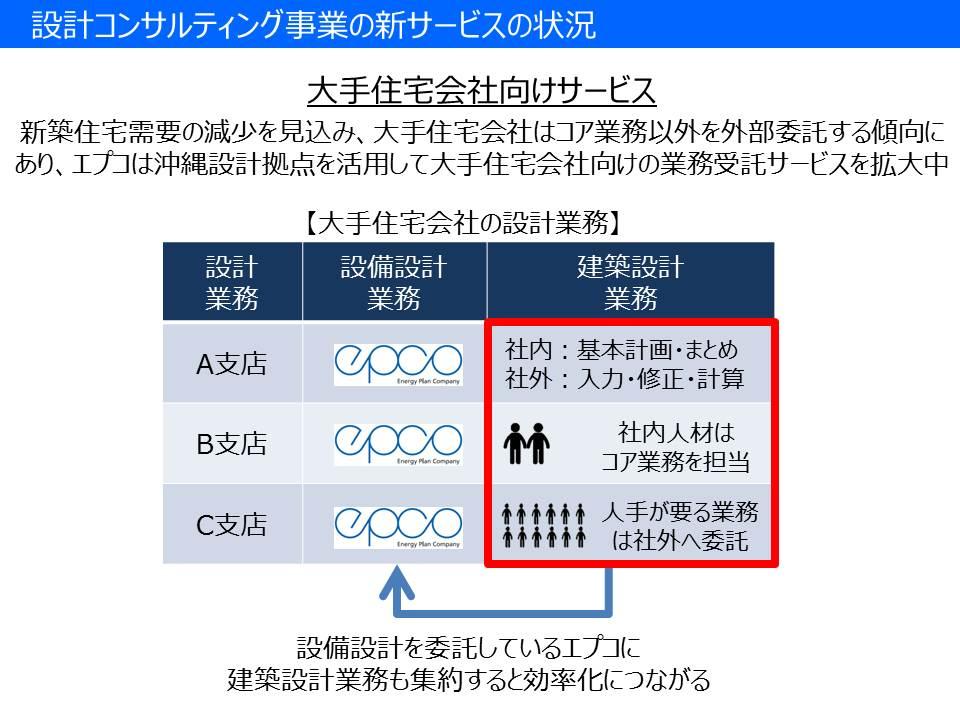 %e5%bb%ba%e7%af%89%e8%a8%ad%e8%a8%88%e3%82%b5%e3%83%bc%e3%83%93%e3%82%b9