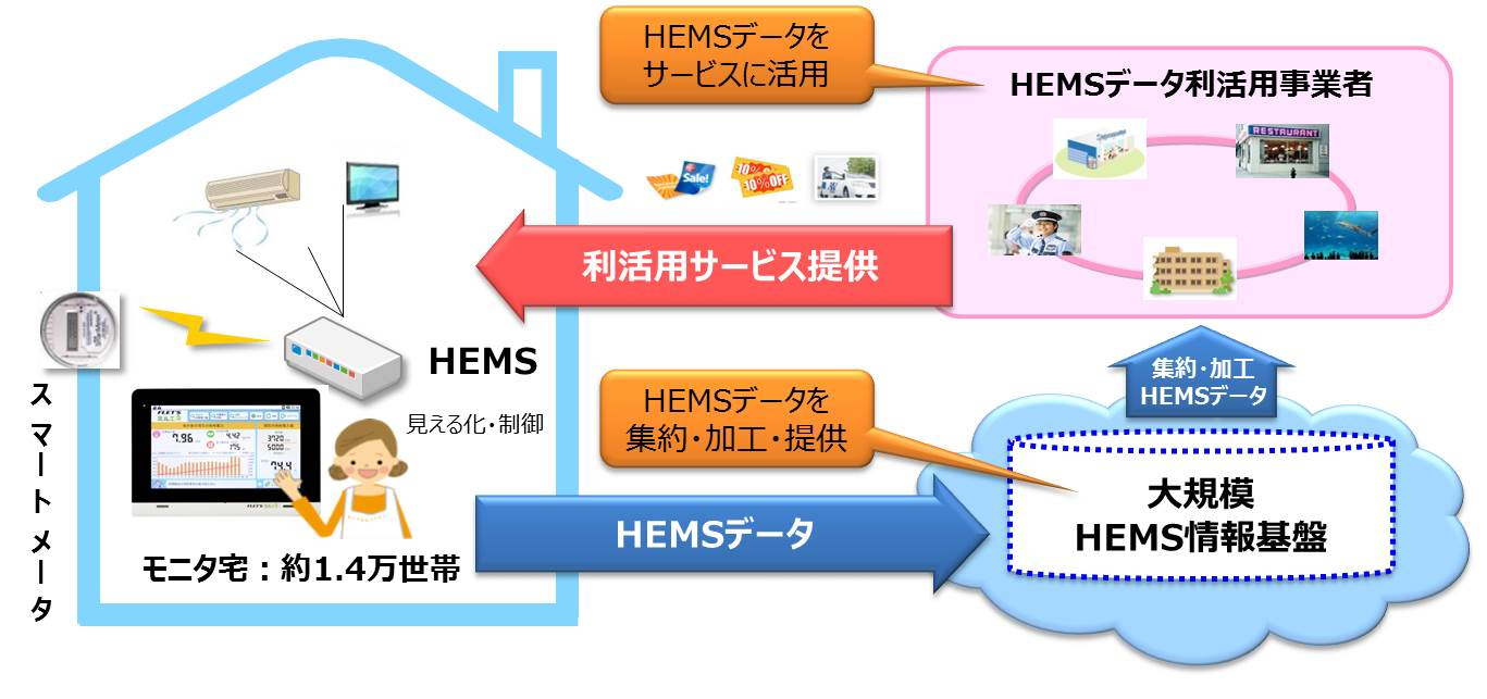 大規模HEMS基盤・サービスの実現イメージ